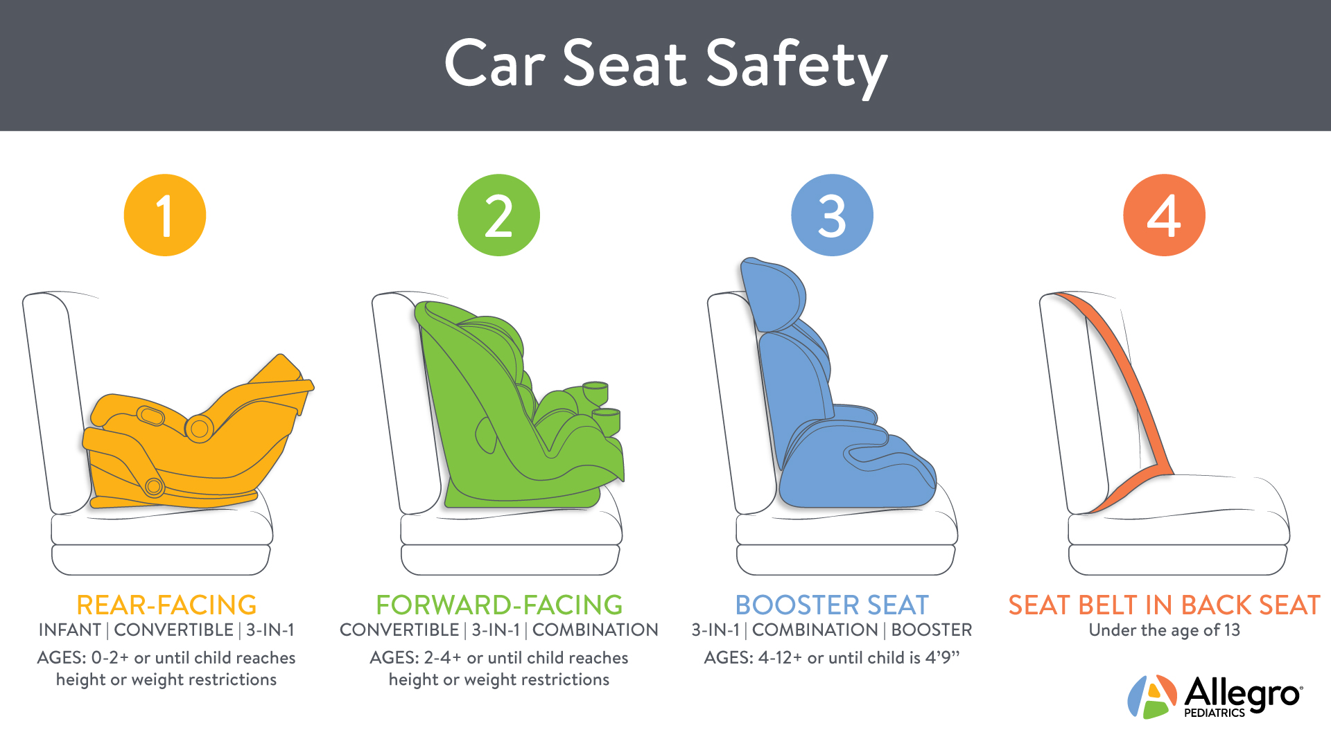 Tremendous Whats New In Car Seat Safety Allegro Pediatrics Evergreenethics Interior Chair Design Evergreenethicsorg